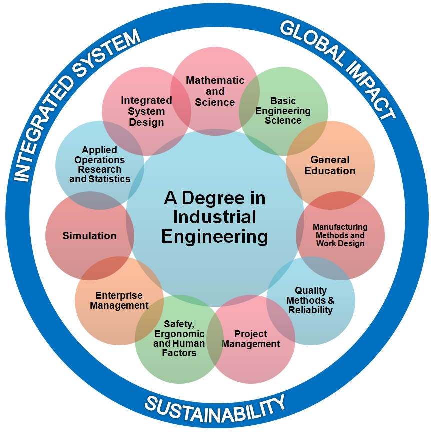 industrial eng The industrial engineering undergraduate program requires a total of 40 courses the program is flexible and can accommodate many academic options which may be discussed with your faculty adviser or the undergraduate coordinator.