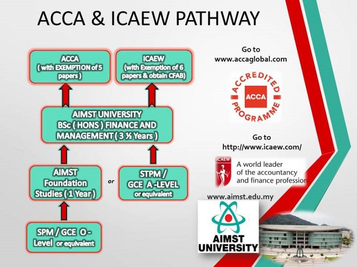 acca_pathway