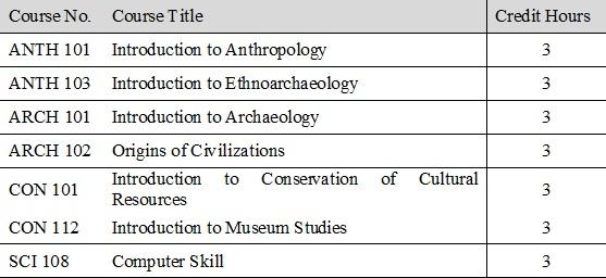 Bachelor in Anthropology, Irbid, Jordan 2019