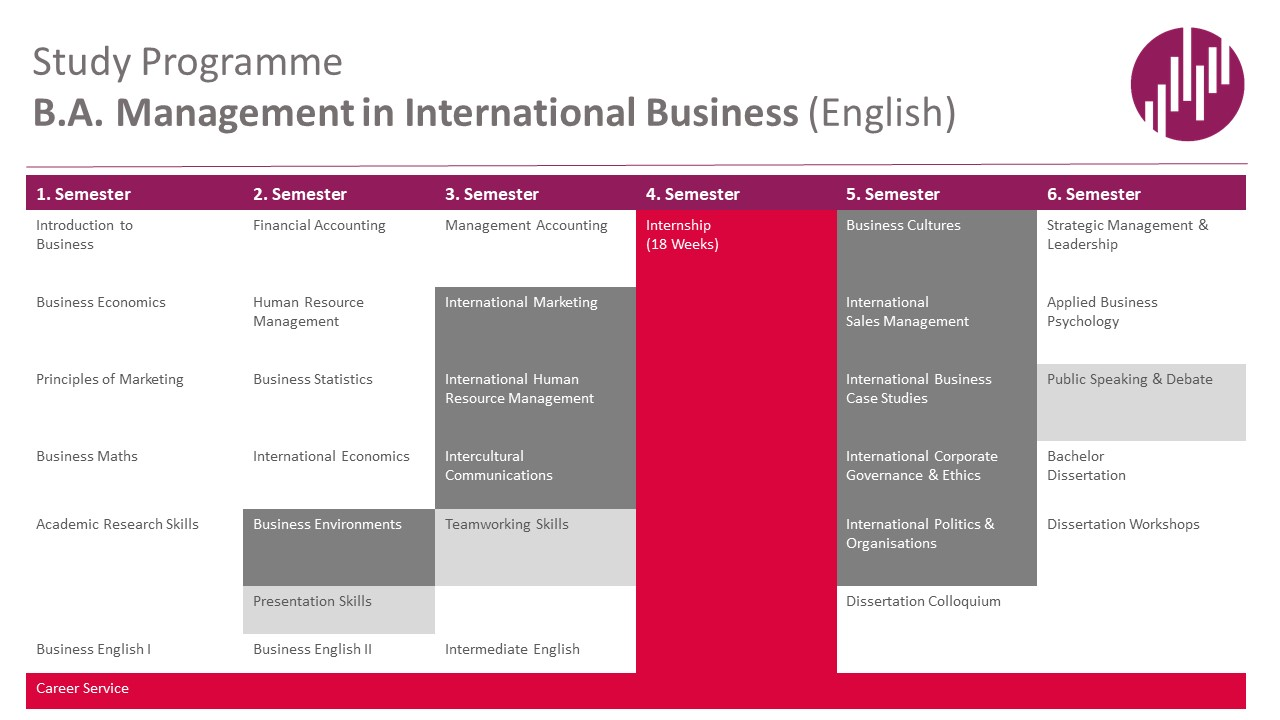 105848_HdWM_Management_in_International_Business_overview.jpg