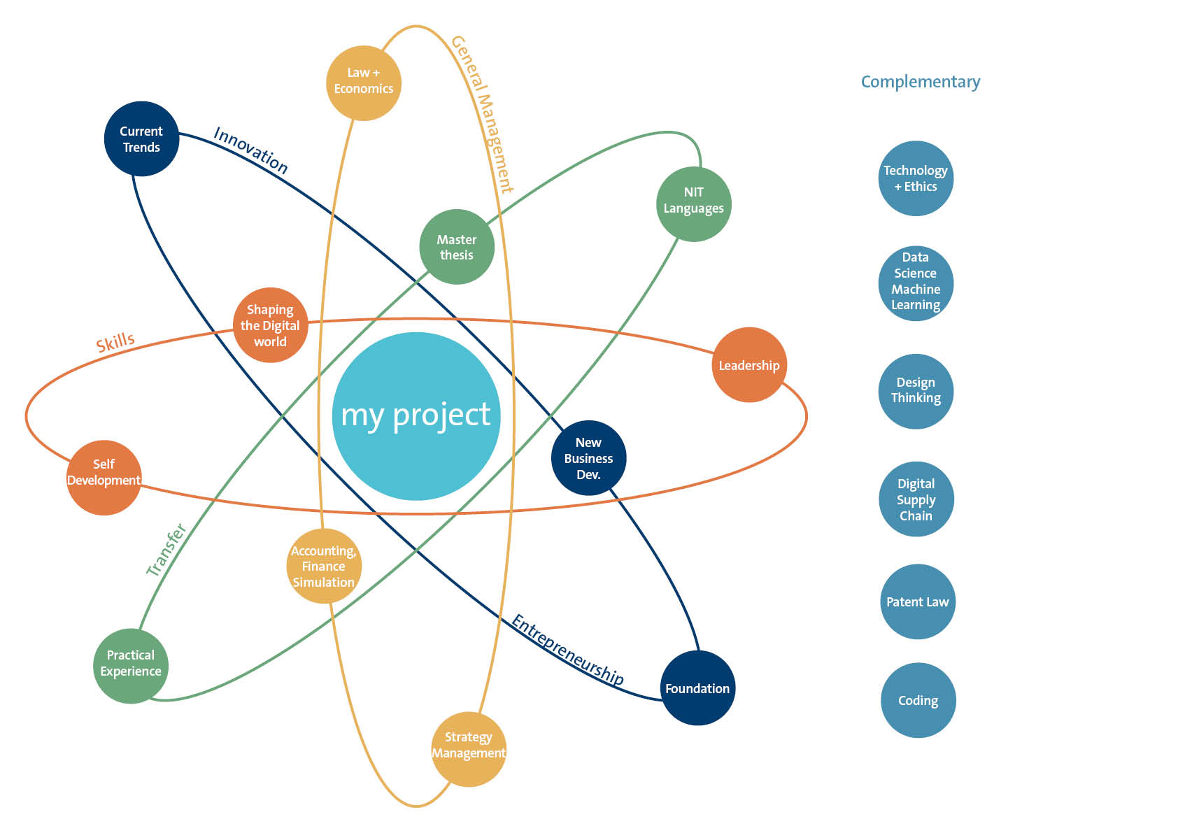 NIT Curriculum Technology Management
