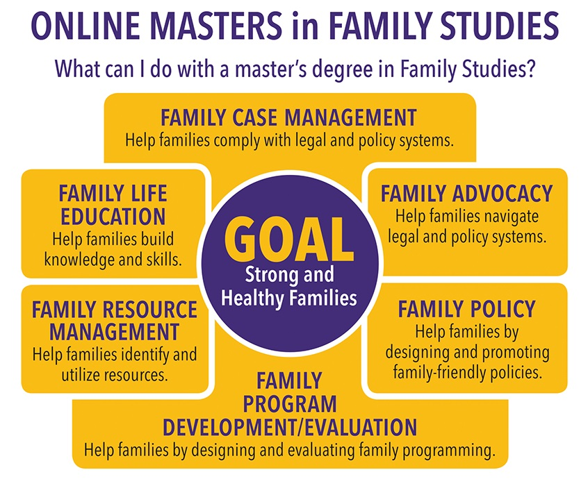 106505_550x459xwhat-can-i-do-with-a-masters-in-family-studies.png.pagespeed.ic.Ks0Cp3LqfS.jpg
