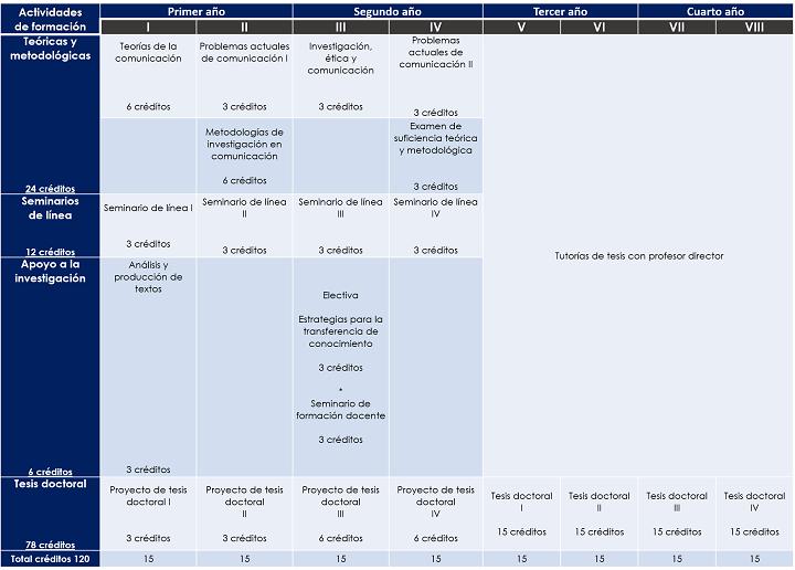 112501_plan_de_estudios_Doctorado_en_comunicacion.png