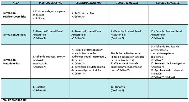 Maestría En Derecho Procesal Penal Acusatorio Y Oral Hermosillo México 2020
