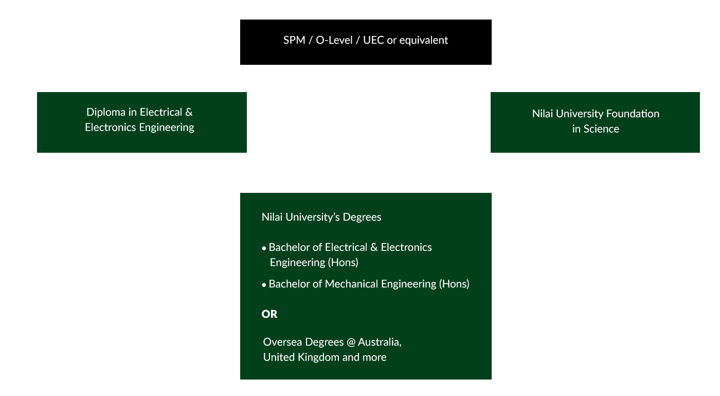 118693_Edit_Pathways_Nilai_School-of-Engineering-Technology-Electrical-ElectronicsLPD-2.png