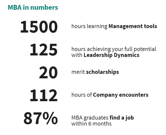 MBA in numbers