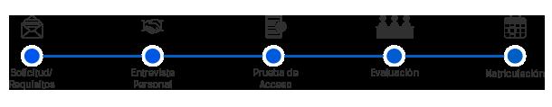 122283_proceso-de-acceso_610x120.png