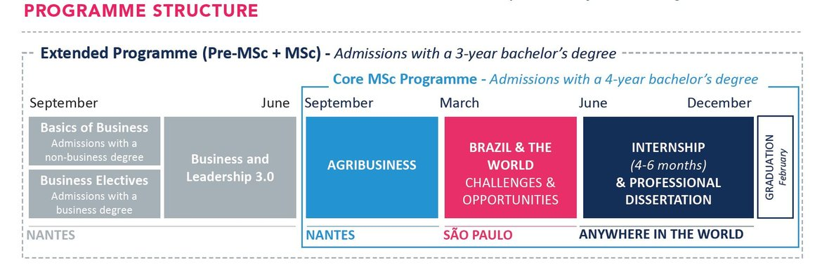 Master of Science and MBA in Food and Agribusiness Management ...